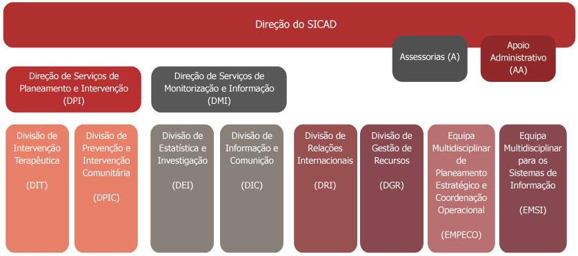 SNS_Organograma_SICAD