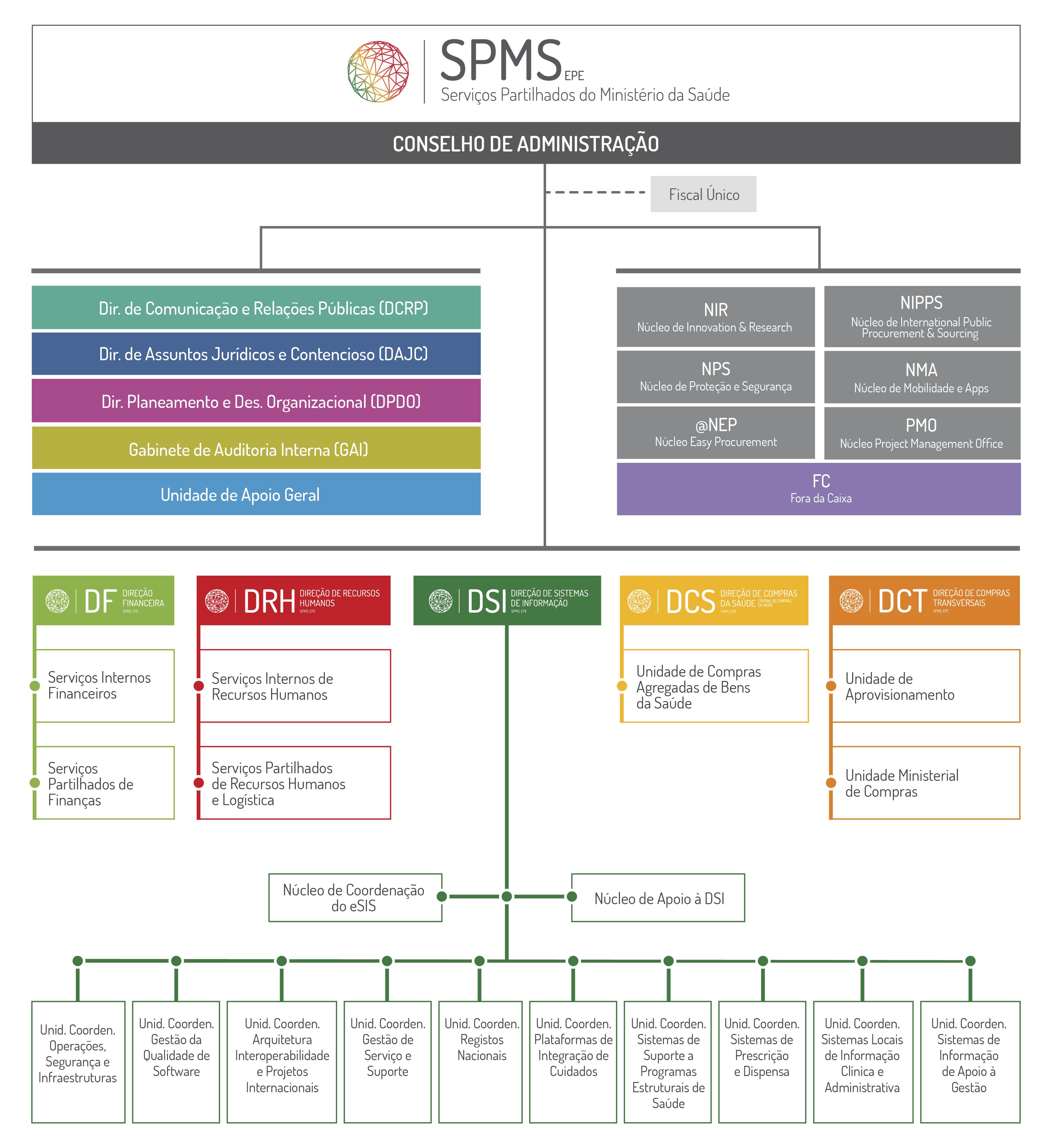 SNS_Organograma_SPMS