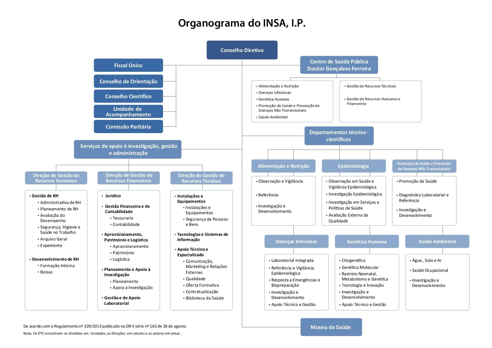 SNS_organograma_INSA