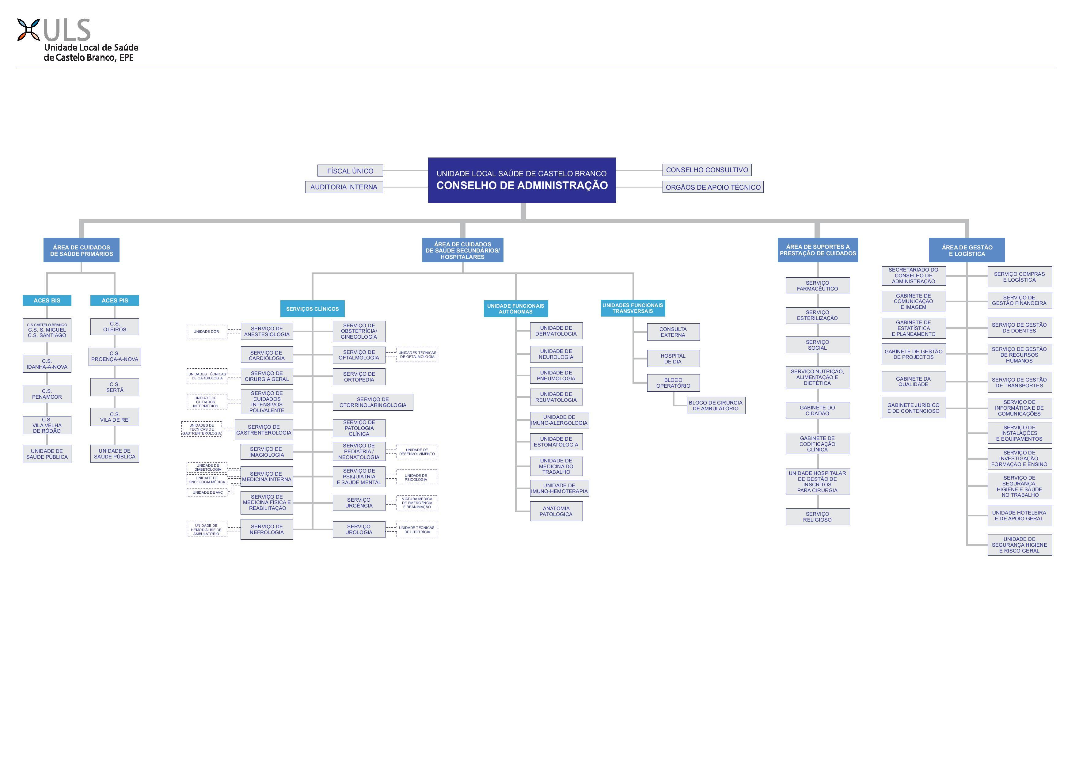 SNS_organograma_ULSCB-page-001