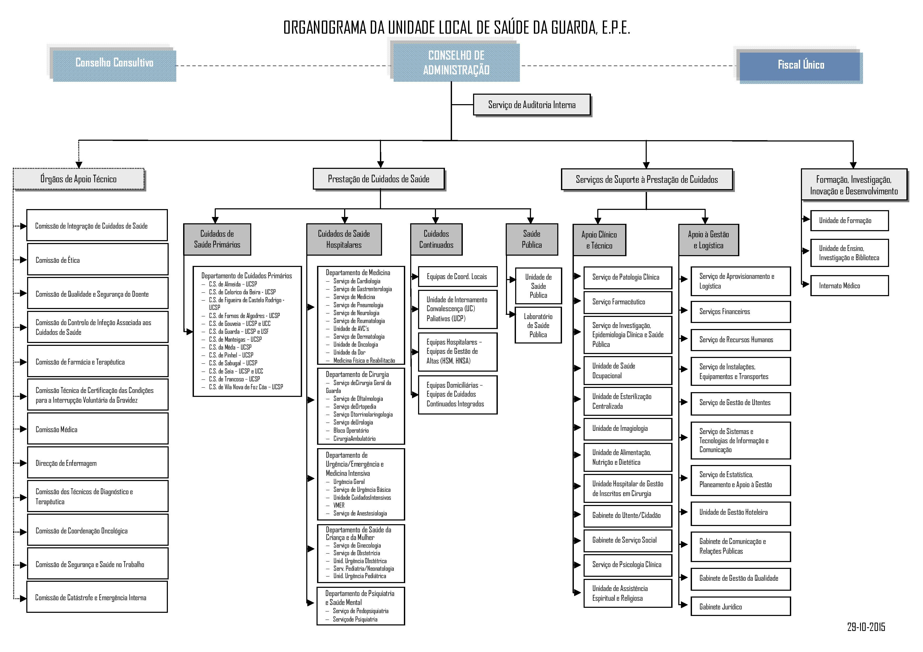 ULSGuarda_Organograma-page-001 (1)
