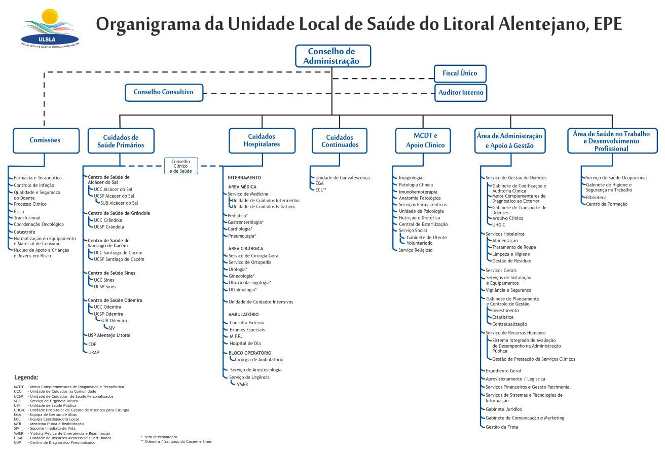 ULSLitoralAlentejano_Organograma