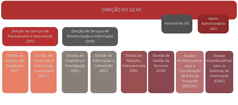 organogramaSICAD-PT