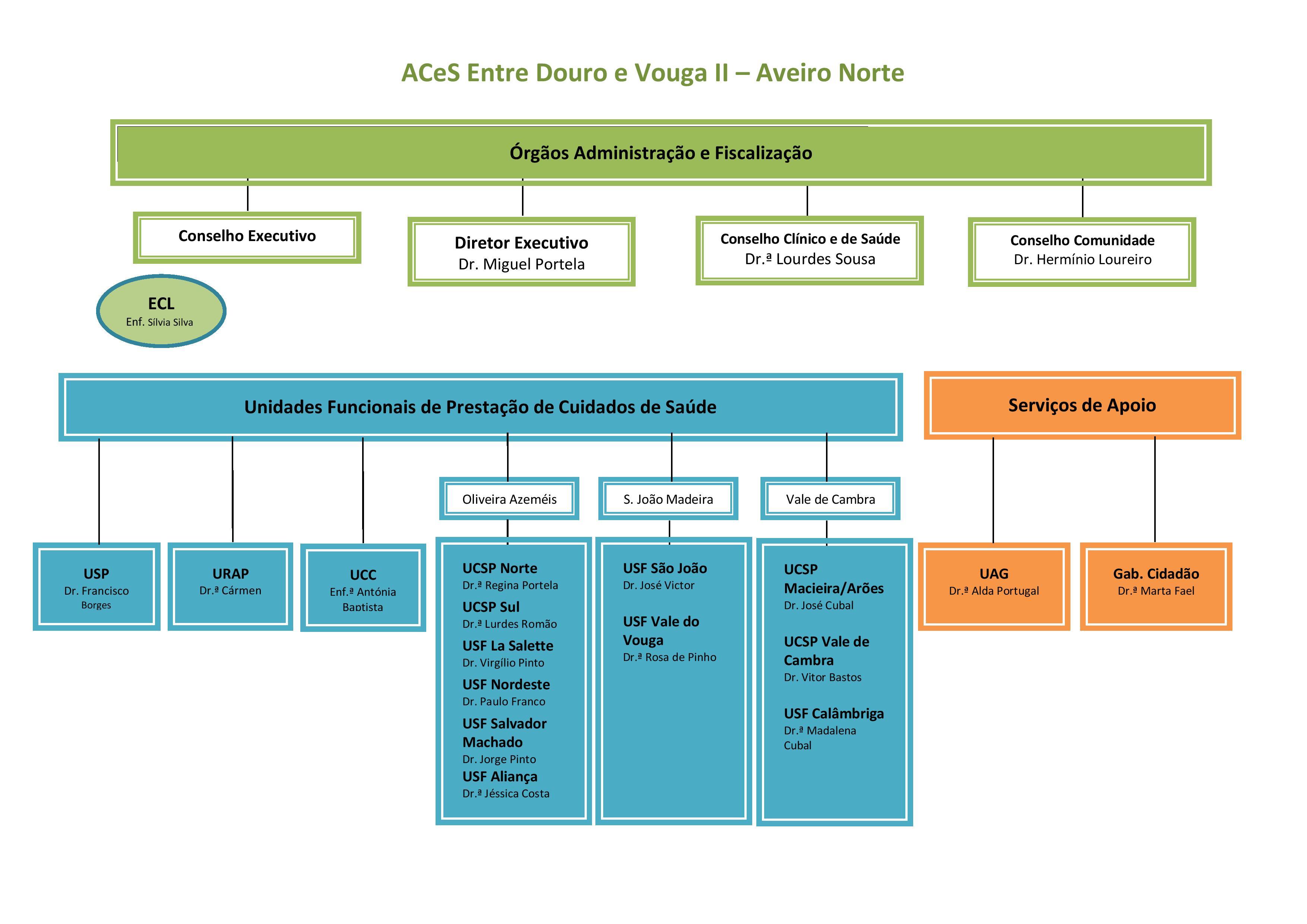 Organigrama EDV 2