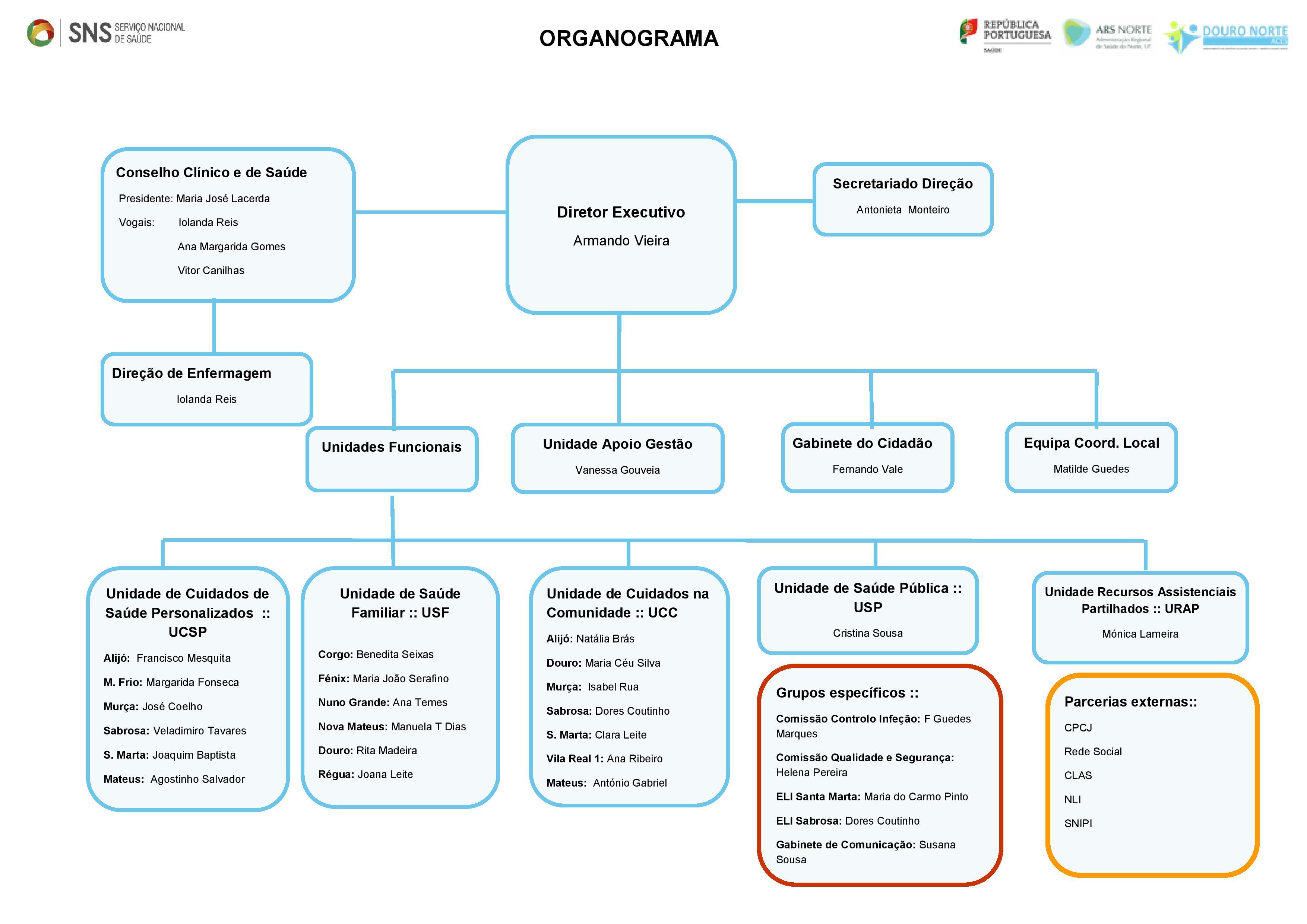 Organograma_2016 - ACES Douro Norte