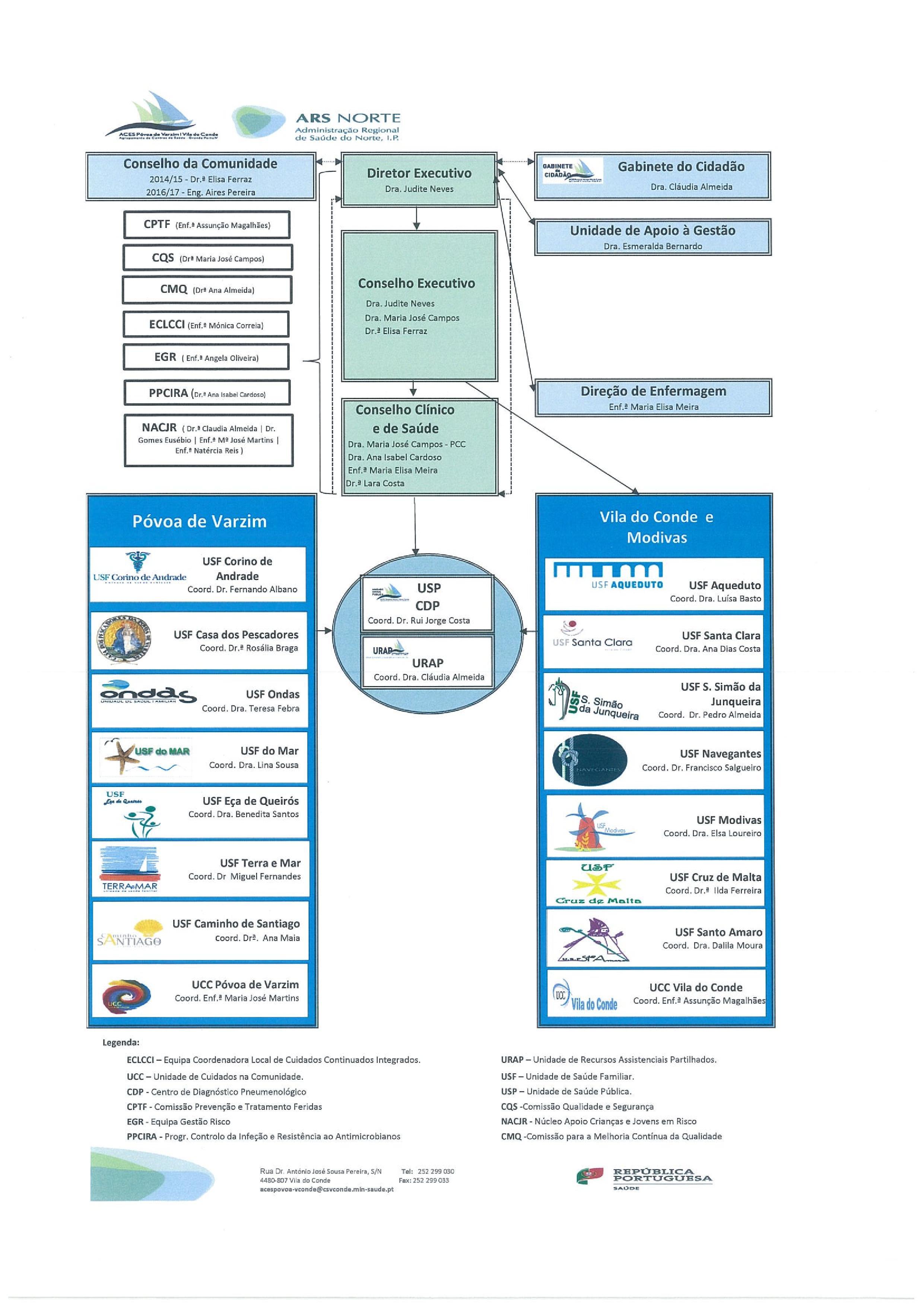 ACES-organograma_PVVC