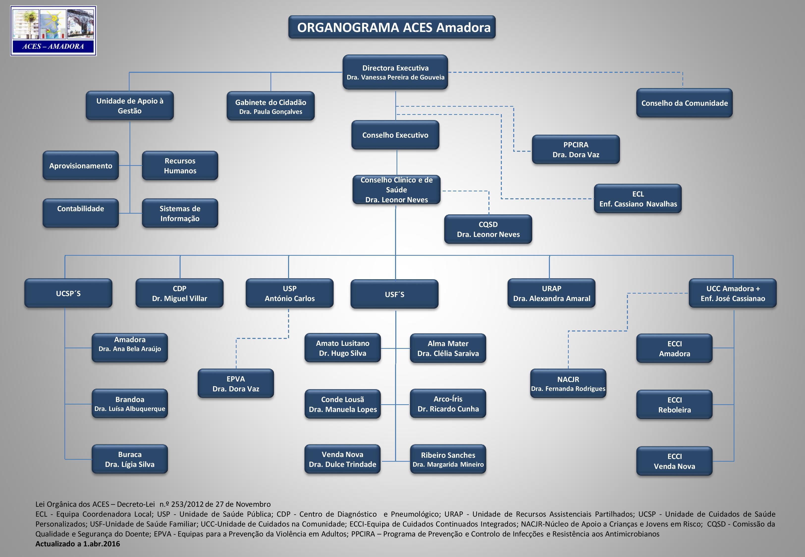 Organograma  ACES Amadora jun2016_nomes