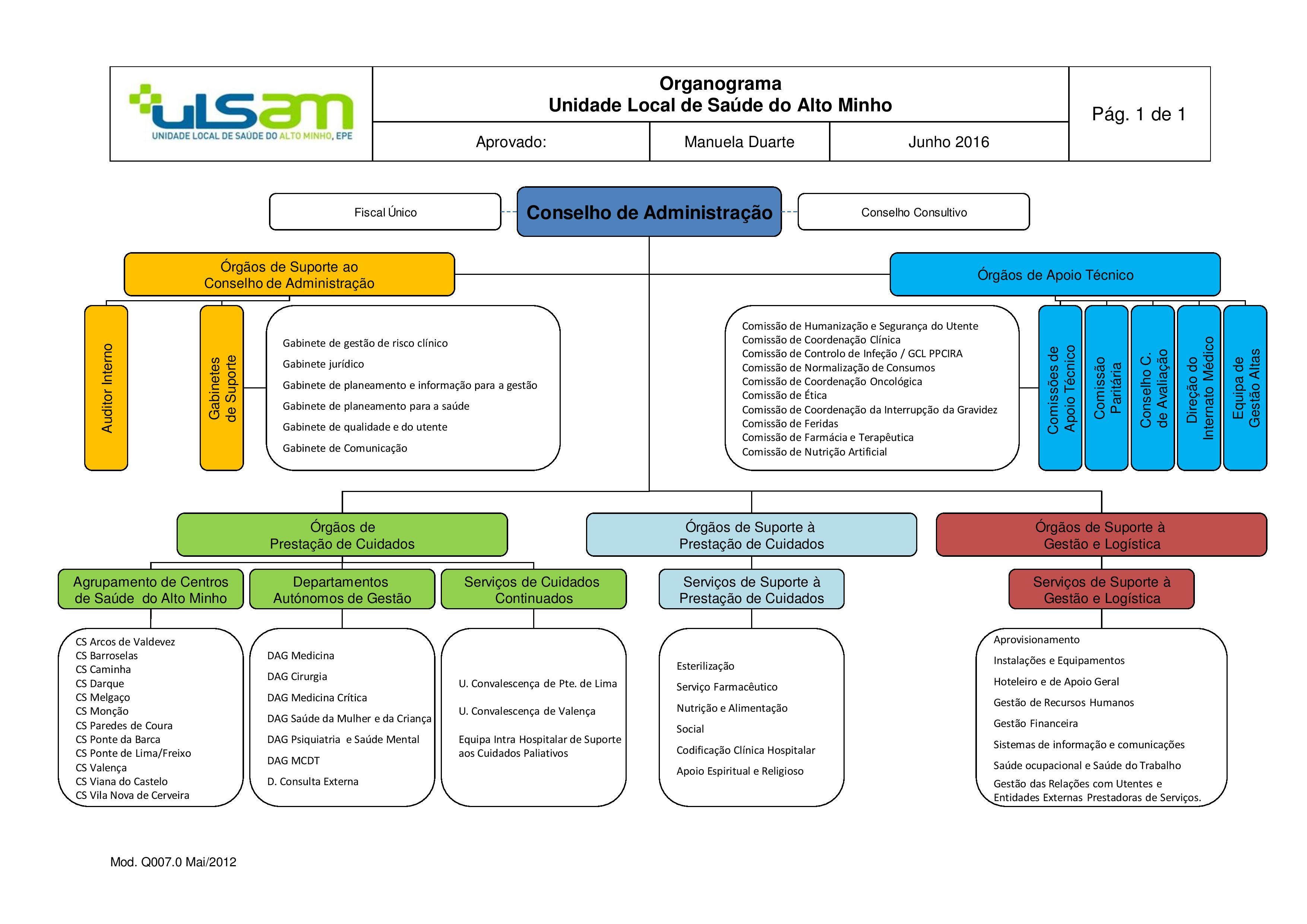 2-Organograma ULSAM 2016