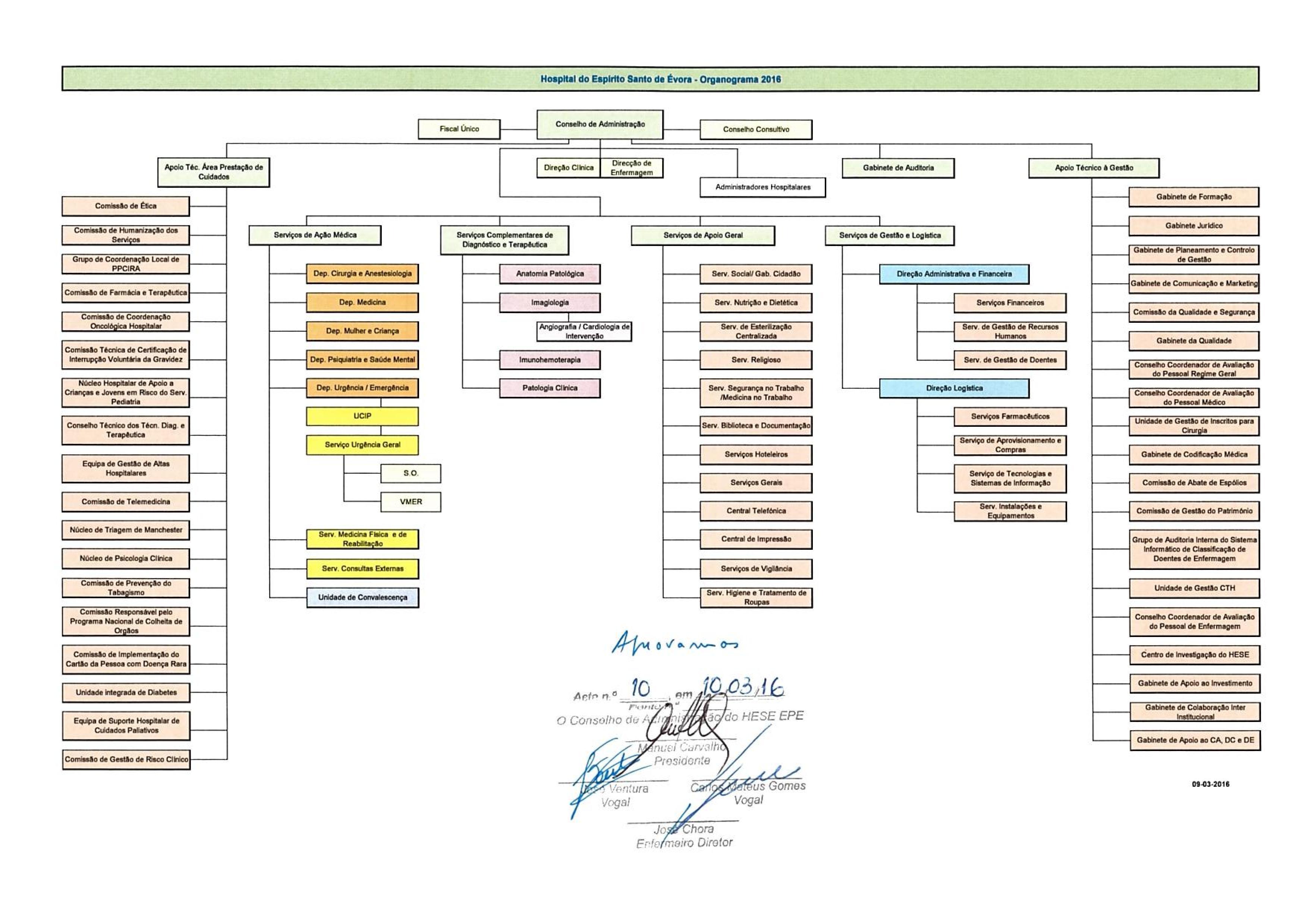 Deliberacao CA_10 - Organograma Funcional 2016 aprovado 10_03_2016_1_1-page-001