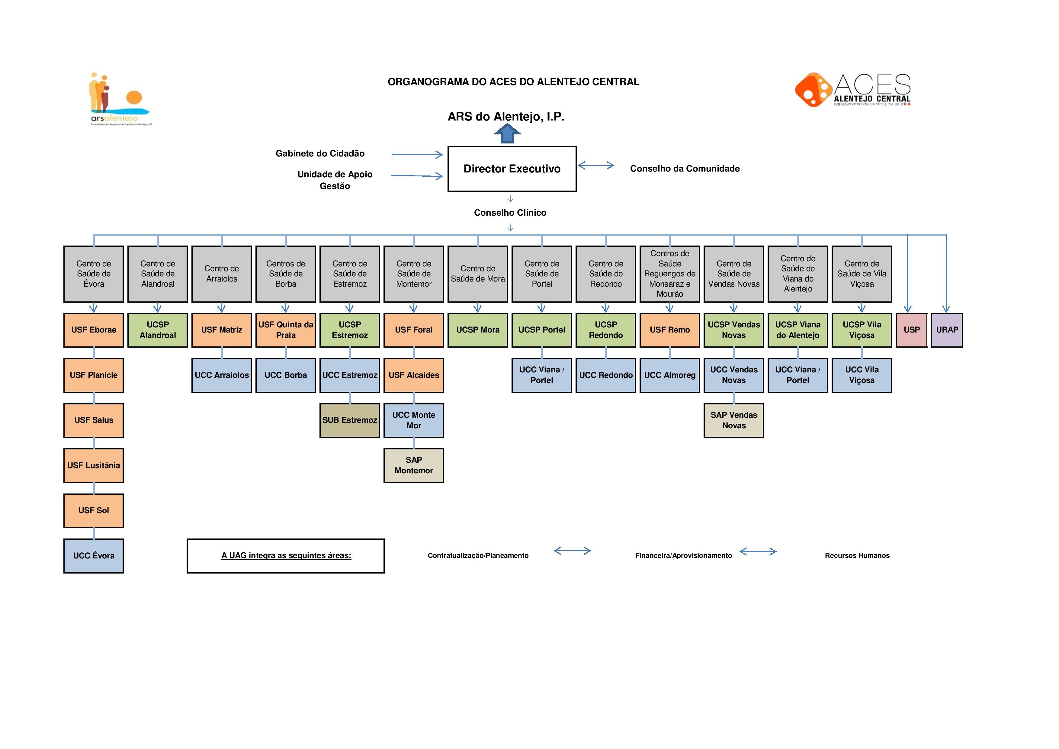 Organograma (ACES_AC)