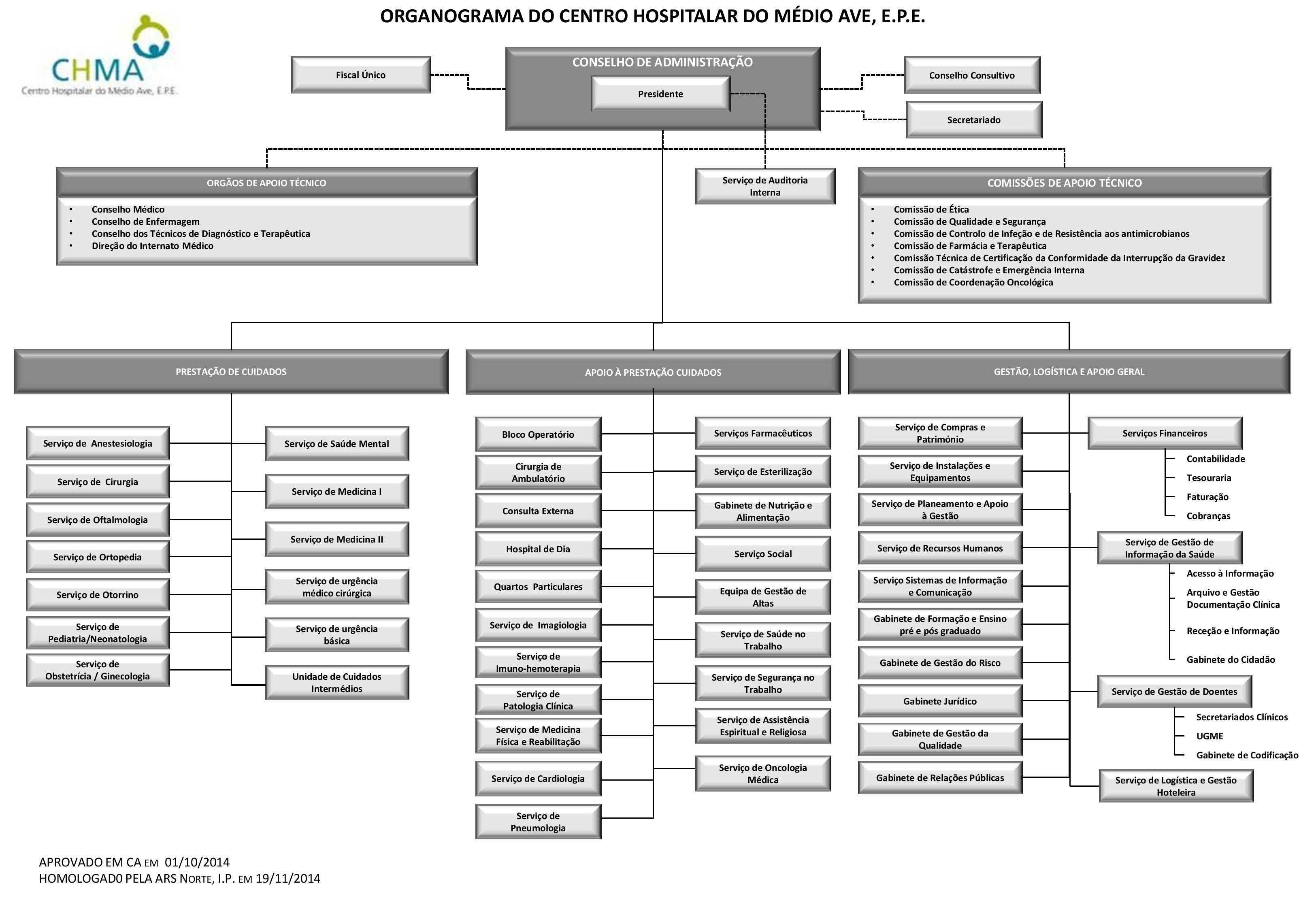 Organograma CHMA