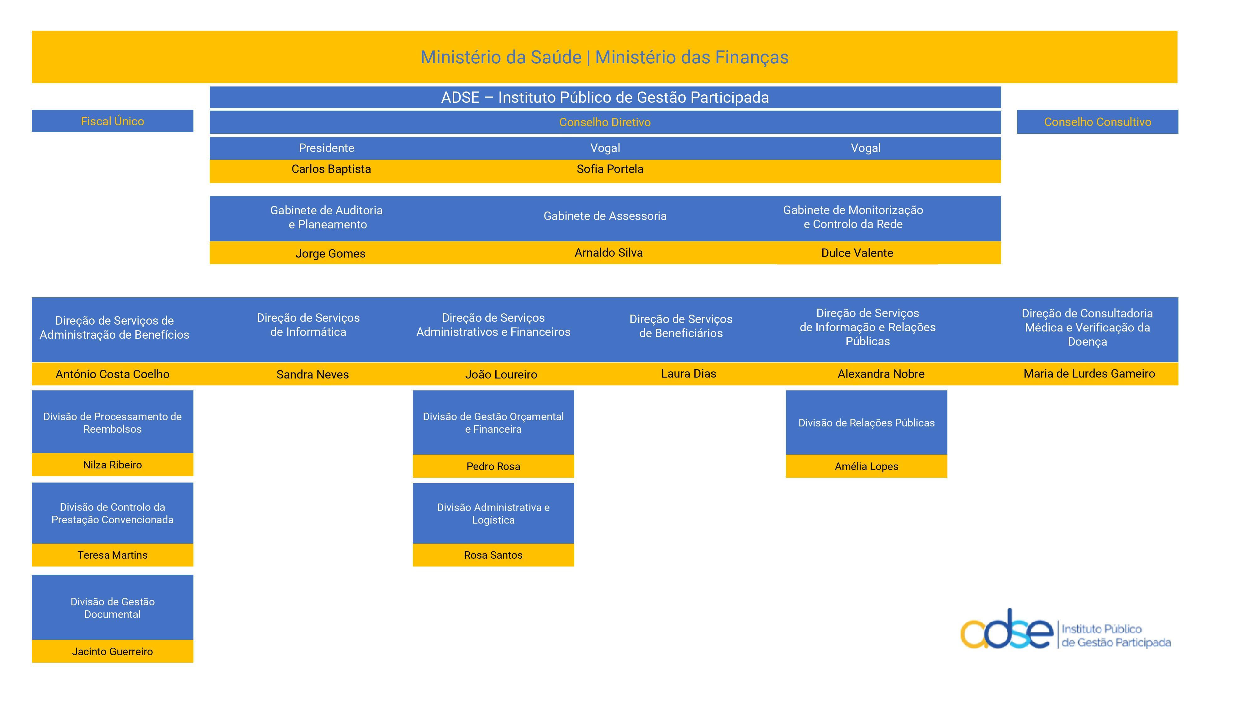 organograma-2017-ADSE