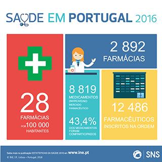 INE Saude em Portugal-farmacias
