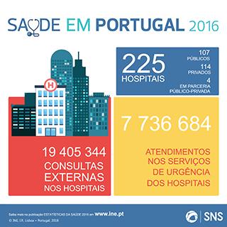 INE Saude em Portugal-hospitais