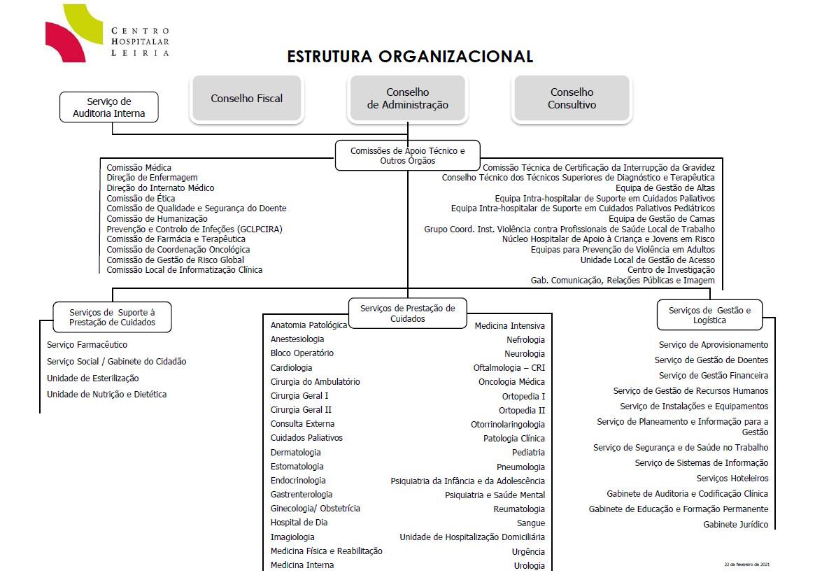 CHL_organograma_2021