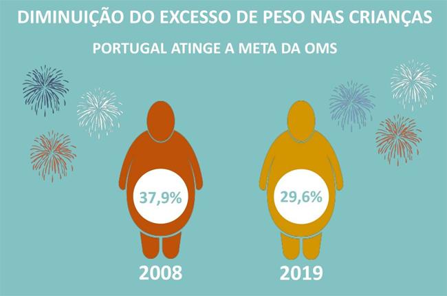 Obesidade infantil melhora